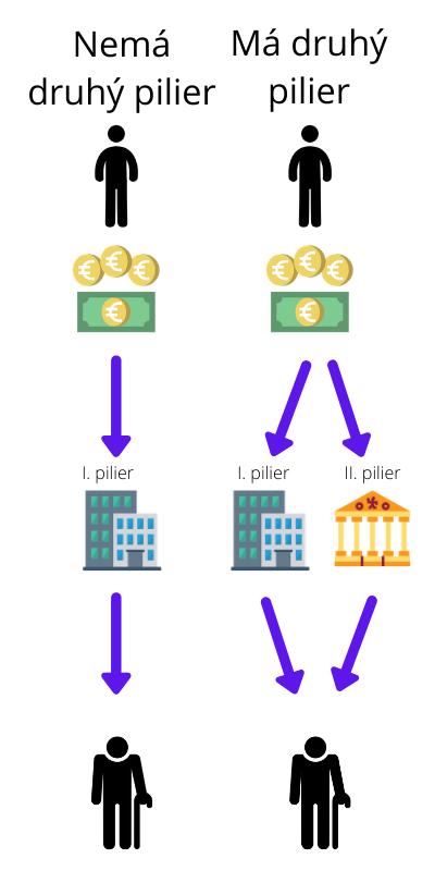 ako funguje druhý pilier
